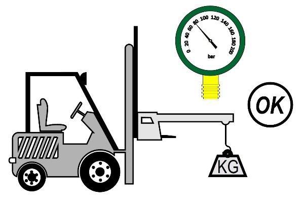 limiteurs de moment CLG-F pour chariot élevateur